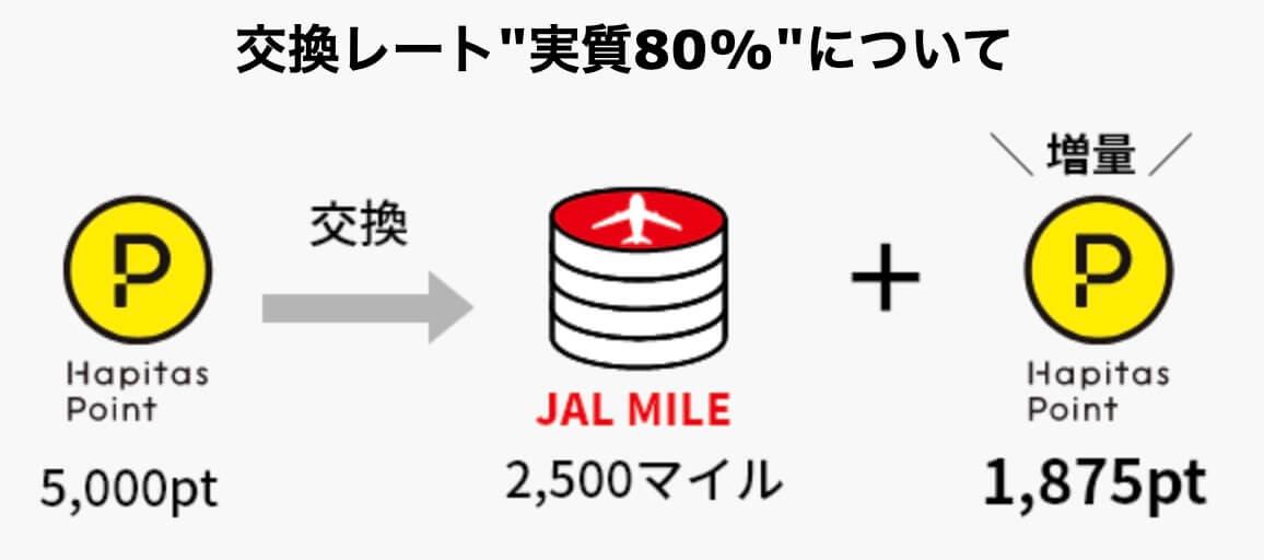 ハピタスが実質80%でJALマイル交換できる理由