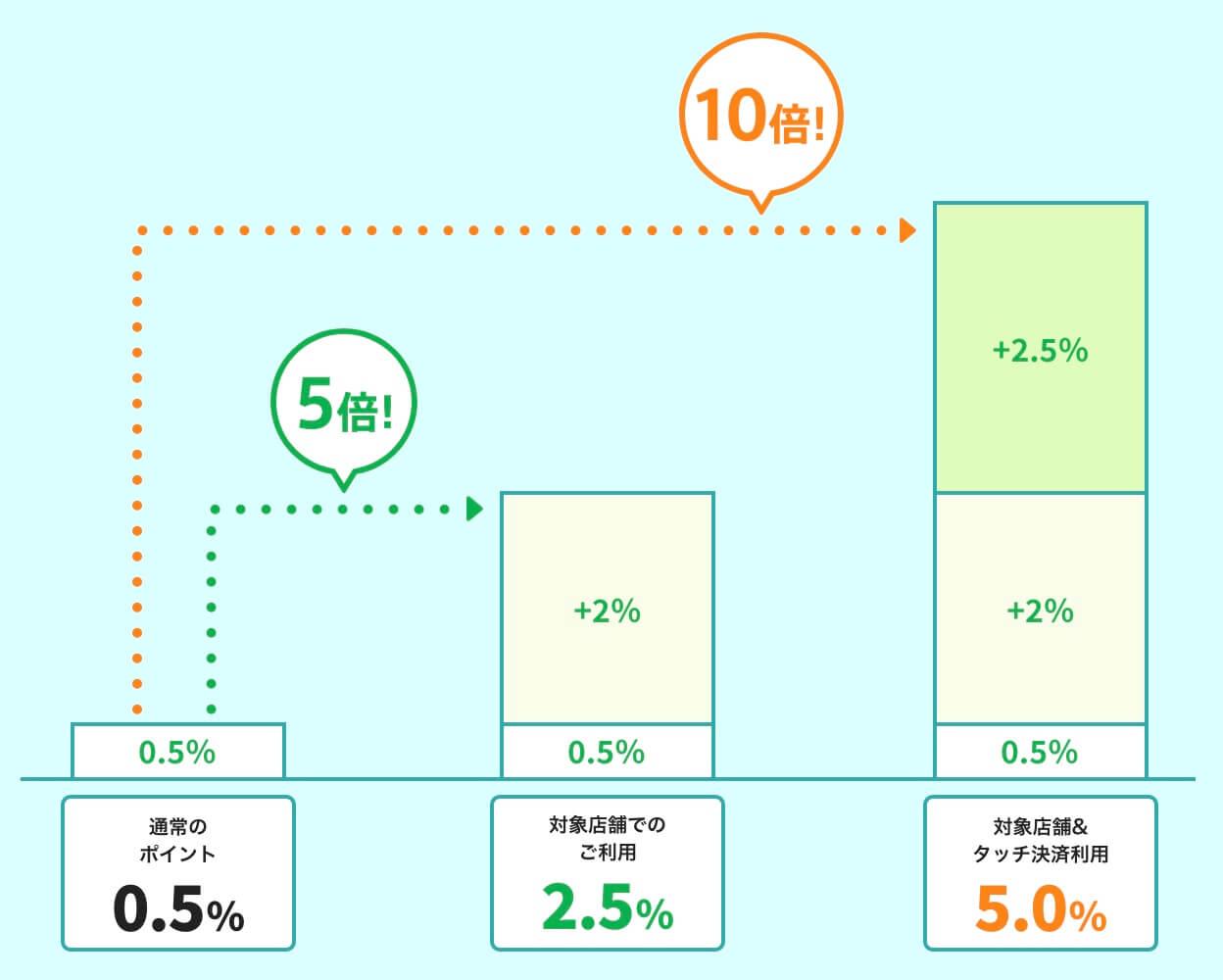 三井住友カード(NL)はコンビニでポイント10倍