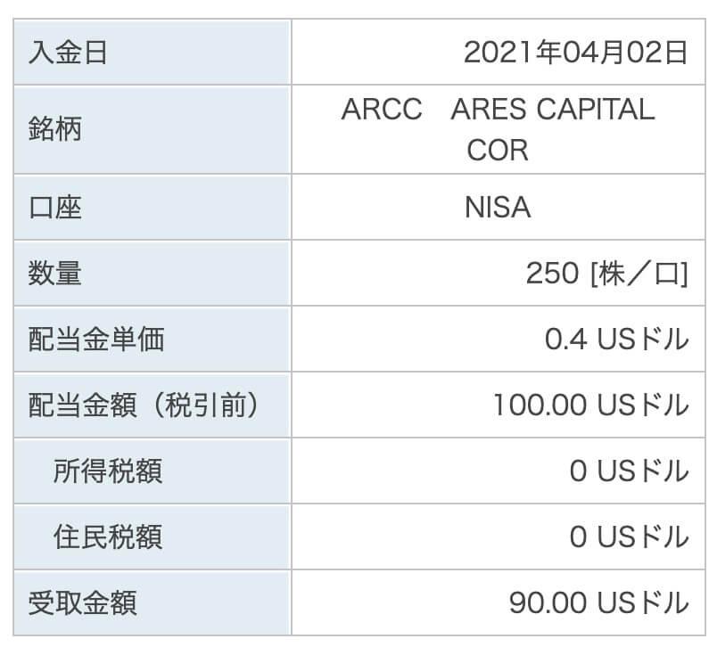 ARCC配当金5/20