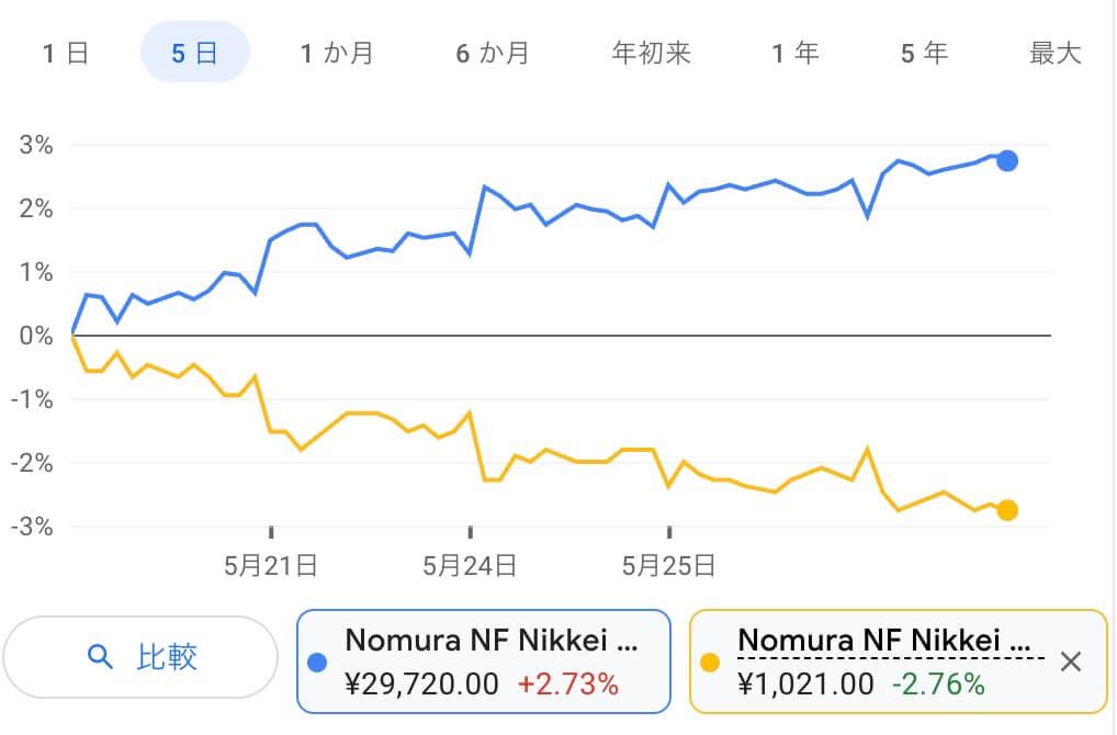 dポイント現金化日経225連動型上場投資信託 と日経インバースを同時買い売却
