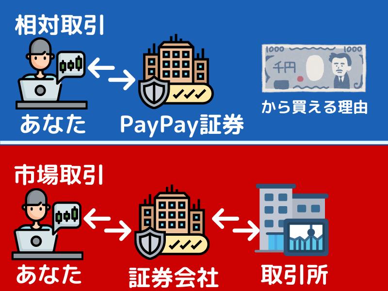 PayPay証券相対取引(1,000円で株が購入できる理由