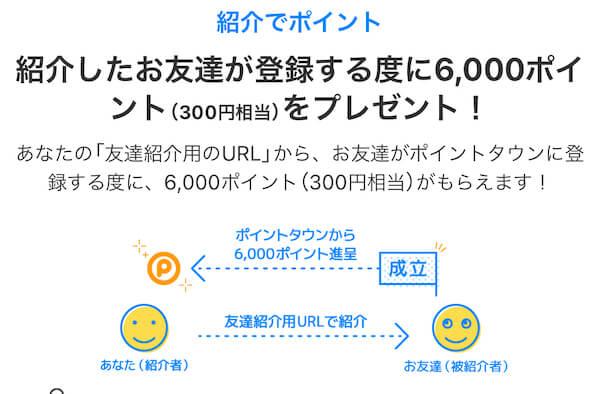 ポイントタウン登録特典は300円分