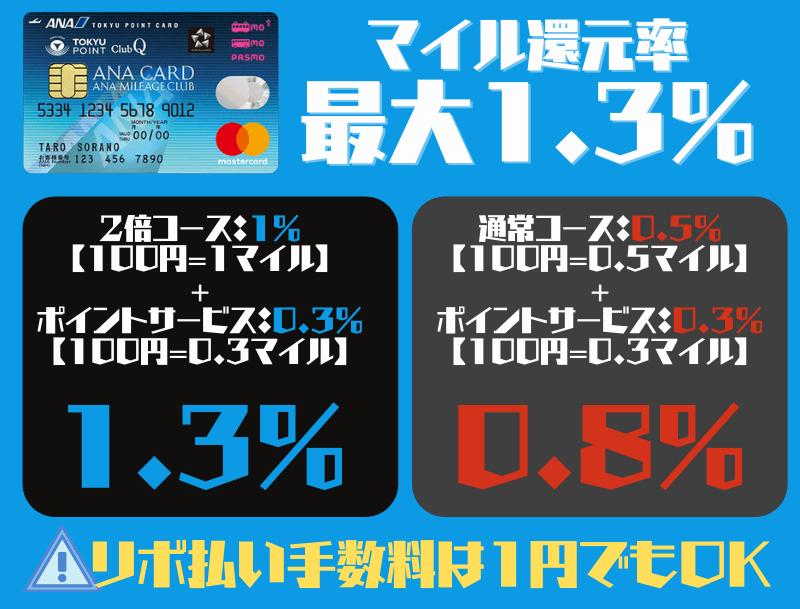 ANA東急カードのマイル還元率最大1.3%