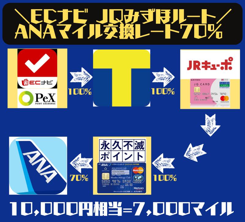 JQみずほルート(Tポイント経由なら手数料無料)