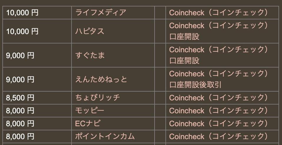 ライフメディアのコインチェック