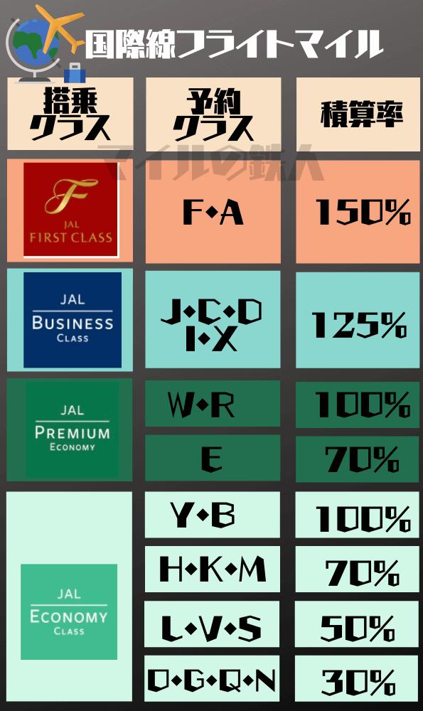 JAL国際線フライトマイル搭乗クラスごとの積算率