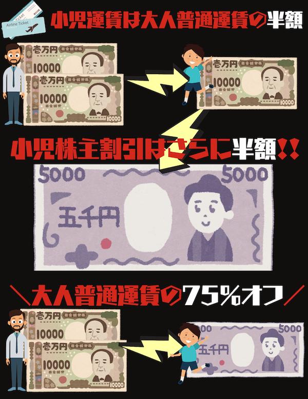 JAL小児株主割引率は75%